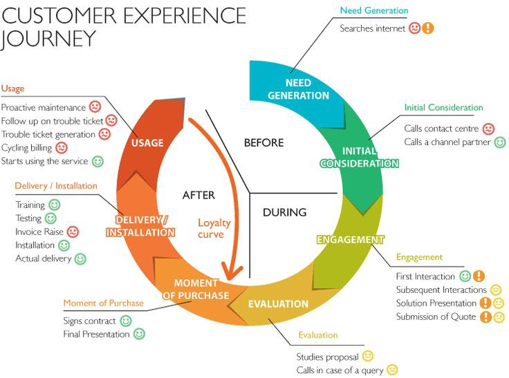 Customer Experience Journey