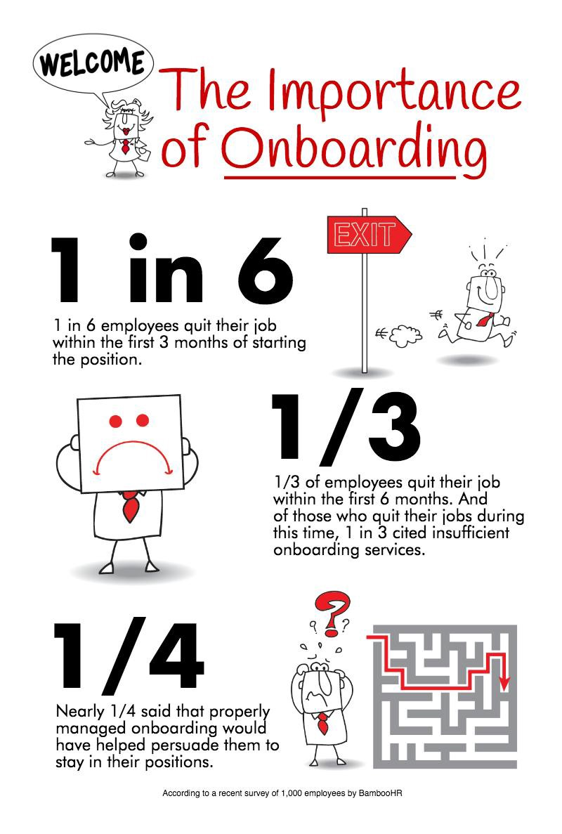 Employee Onboarding — Done Right