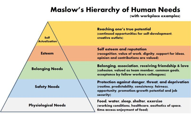 Maslow's hierarchy of needs, with workplace examples.