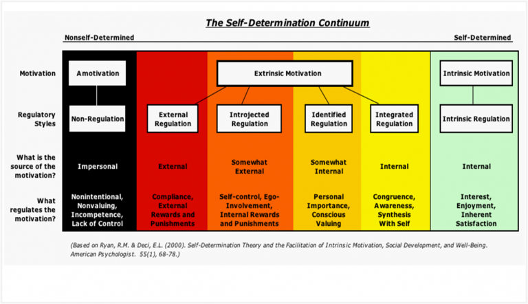 SDT Continuum. Image courtesy of American Psychologist.